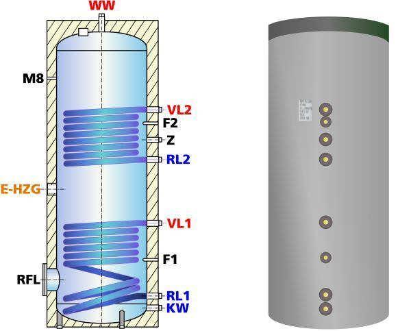 ESS-PU 300 Trinkwasser-Speicher, für Solar- und Kessel mit 2 ...