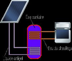 Séparation des circuits dans un chauffe eau solaire