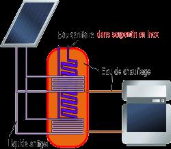 Séparation des circuits dans un ballon combiné avec serpentin inox pour l'eau chaude sanitaire